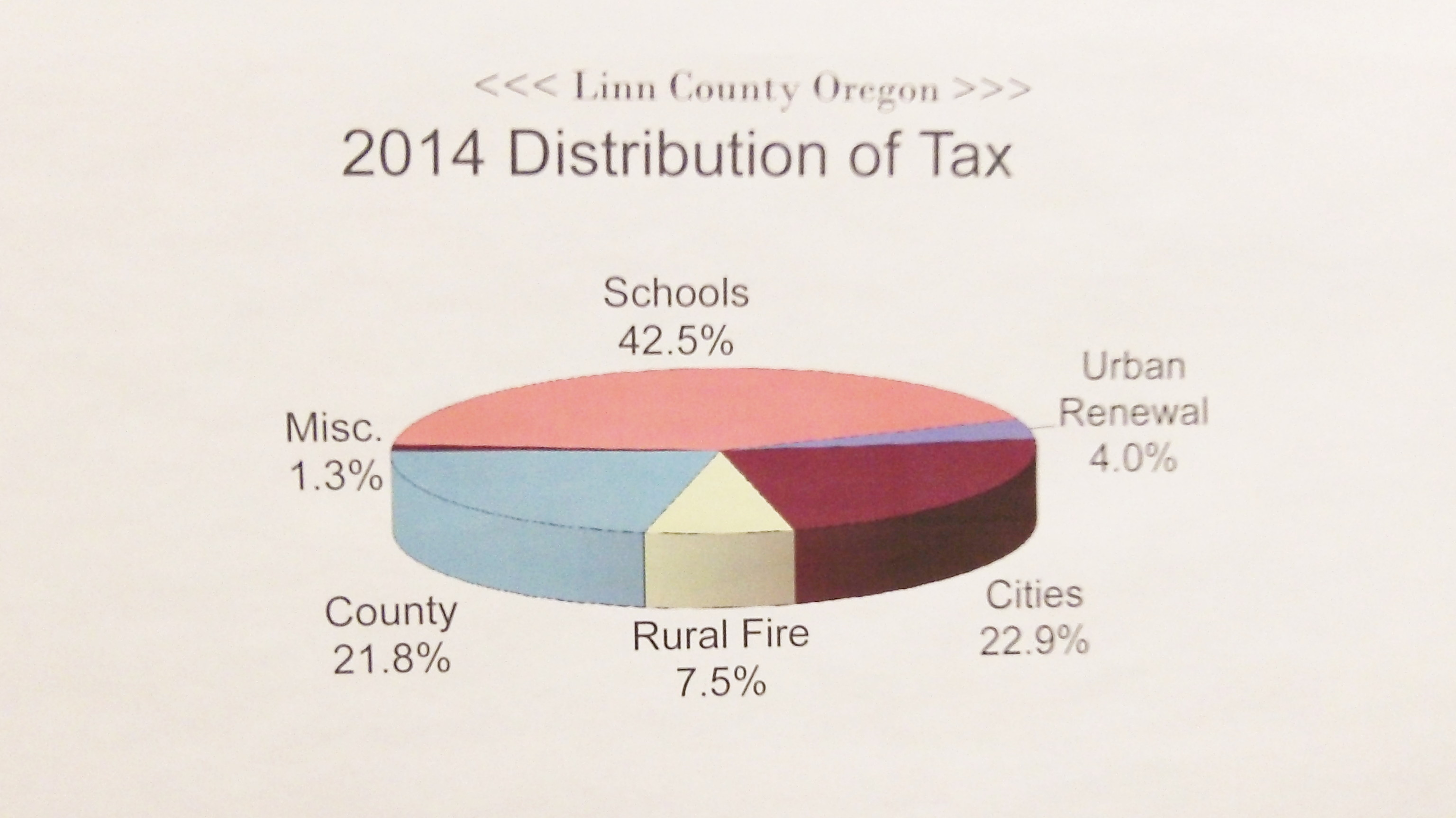 Another graph on the wall: Where the taxes went last year.