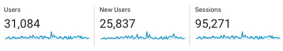 Visitor Stats to HH-Today